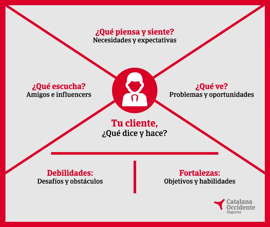 Infografía mapa de empatia con el cliente.